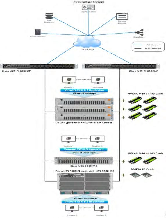 Integrate Cisco HyperFlex Systems and Cisco UCS M5 Servers