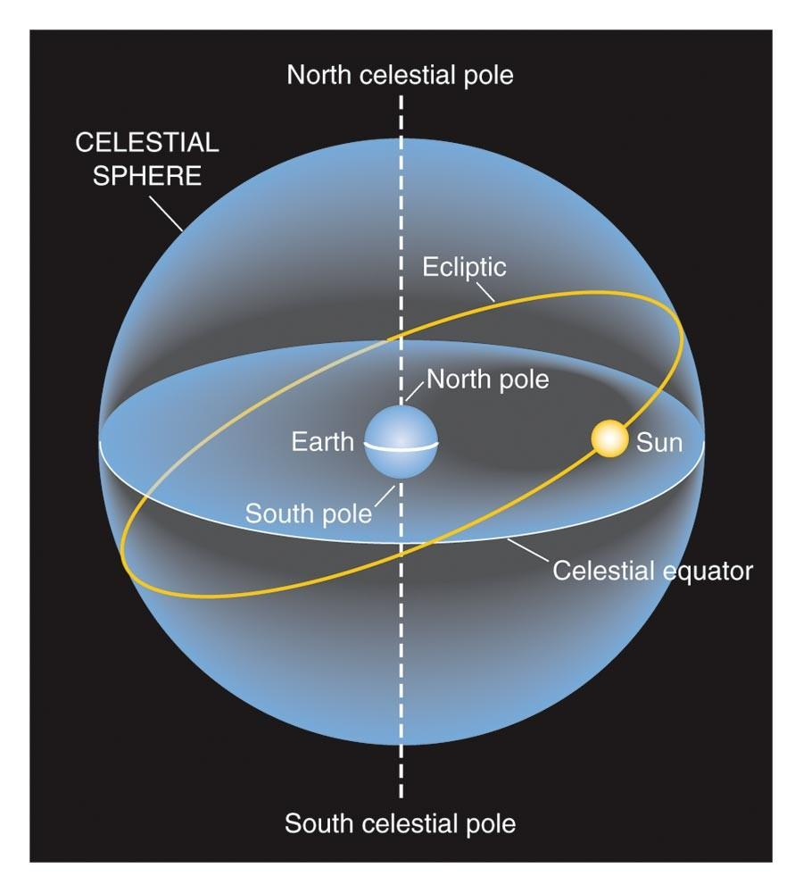 Chapter 18 The Universe Pdf These Diagrams Called Hertzsprungrussell Or Hr Celestial Sphere Because Of 23