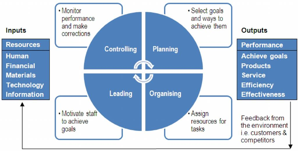 10 FP-BMEE two functions planning and leading. Effective managers are likely to use