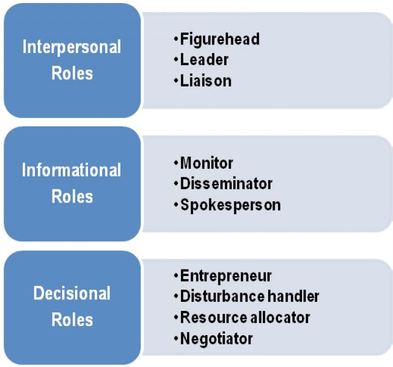 16 FP-BMEE MANAGERIAL ROLES Management Roles are broader than functions and refer to more