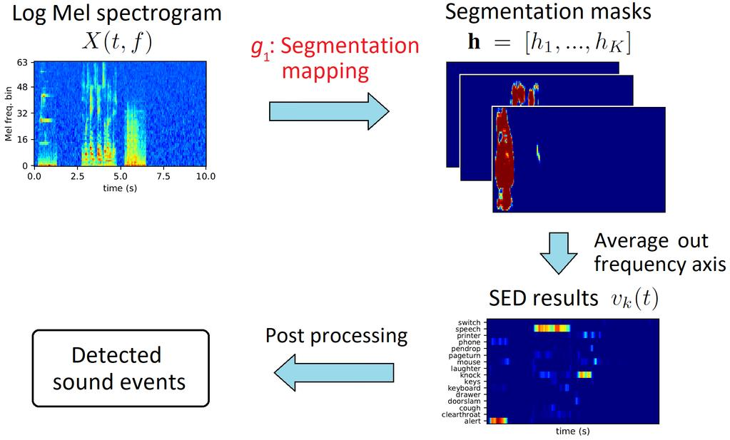 Sound Event Detection and Time-Frequency Segmentation from