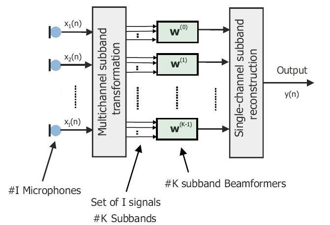 Microphone Array Wiener Beamforming with emphasis on