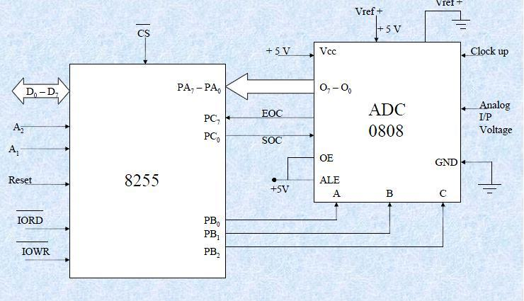 Course Contents  Chapter 1: Overview on 8086 Microprocessor