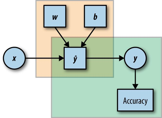 Learning TensorFlow  A Guide to Building Deep Learning Systems  Tom