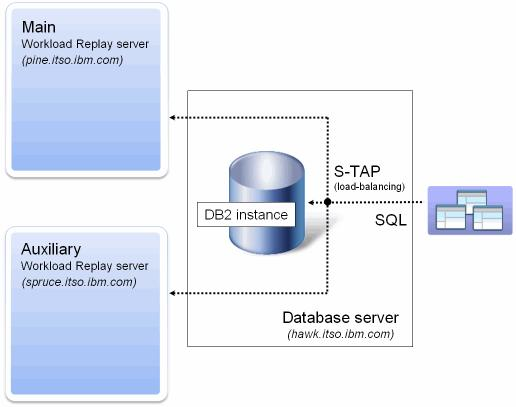 Getting Started with IBM InfoSphere Optim Workload Replay