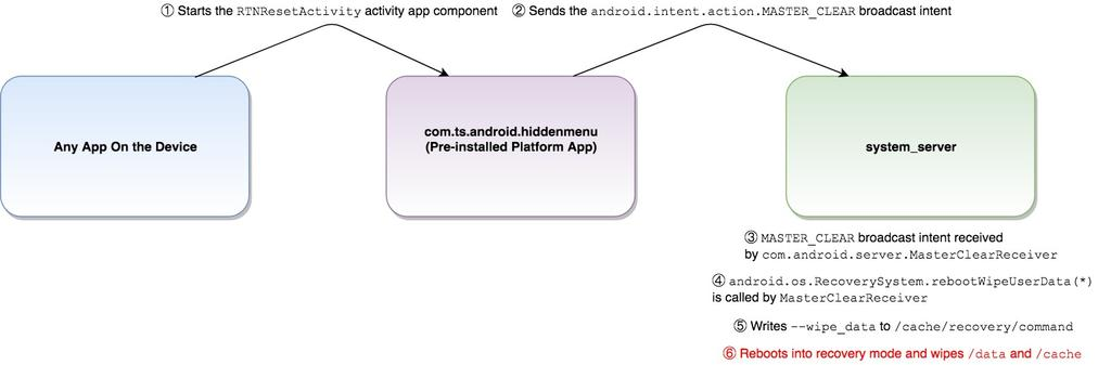 Vulnerable Out of the Box: An Evaluation of Android Carrier Devices