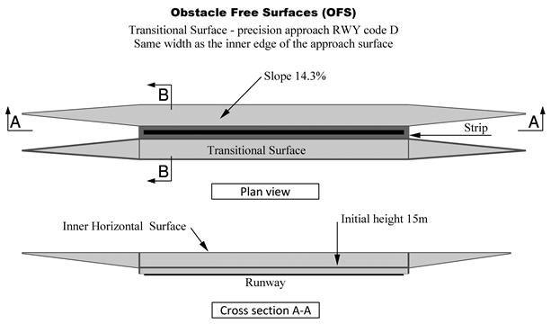 Aerodrome Obstacle Surfaces The new concept - PDF