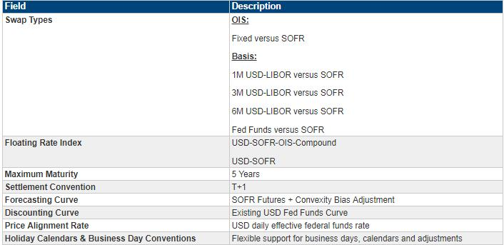 Secured Overnight Financing Rate (SOFR) Futures - PDF