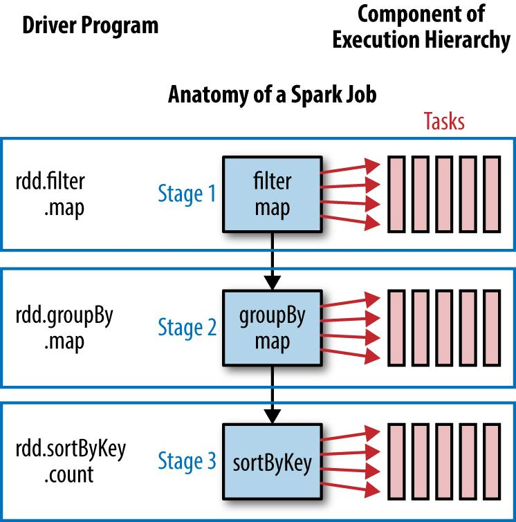High Performance  Spark BEST PRACTICES FOR SCALING & OPTIMIZING