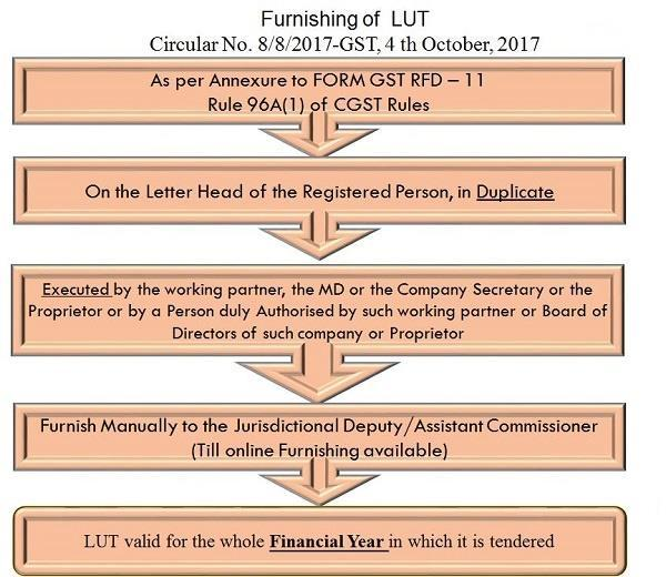 EXPORT UNDER GST Inspired by Harshil sheth Article - PDF