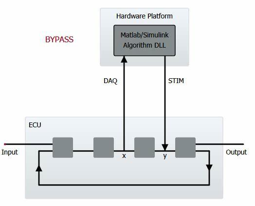Bypassing with CANape and Simulink Integration - PDF