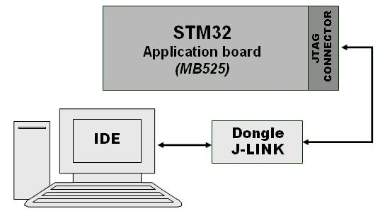 STM32F103xx permanent-magnet synchronous motor FOC software library