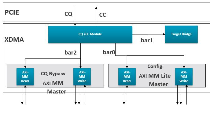 Xilinx Answer DMA Subsystem for PCI Express - Driver and IP