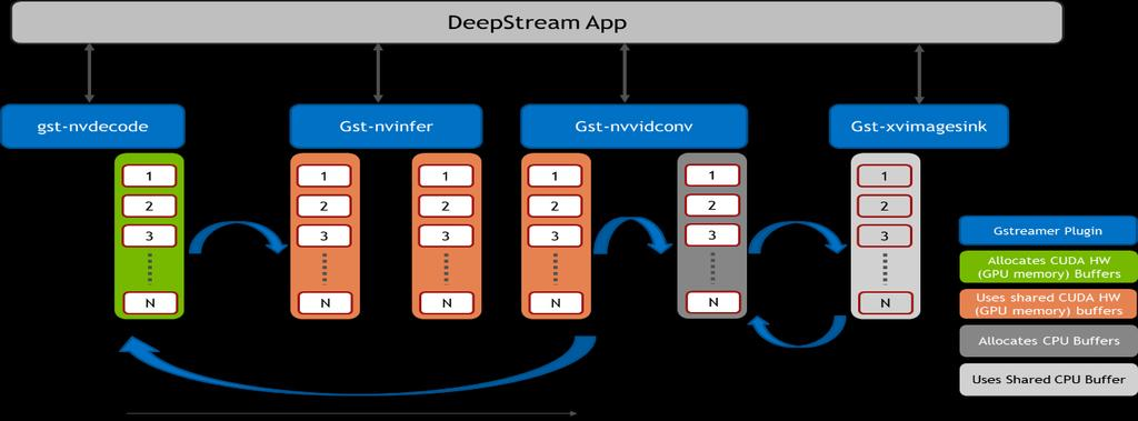 DEEPSTREAM SDK 2 0 WEBINAR  James Jeun July PDF