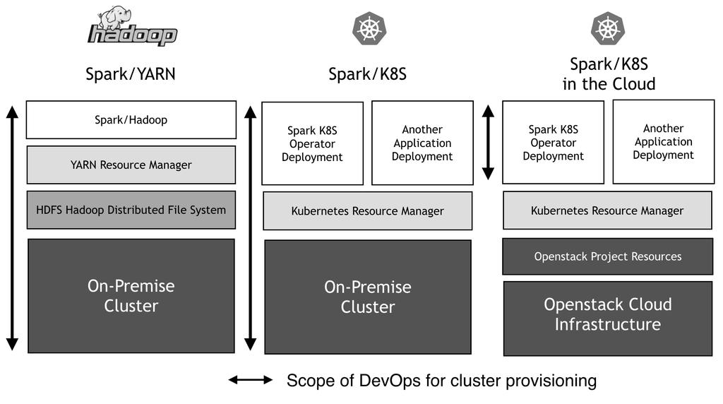Scaling cloud-native Apache Spark on Kubernetes for