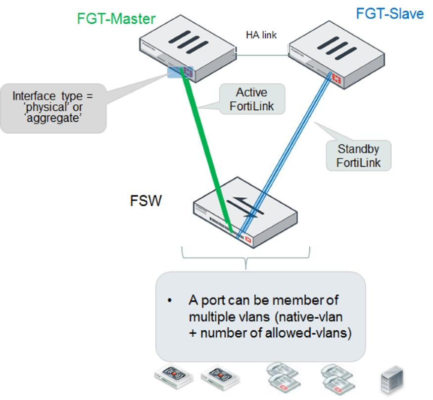 FortiSwitch Devices Managed by FortiOS PDF