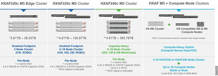 Cisco HyperFlex Systems Installation Guide for VMware ESXi
