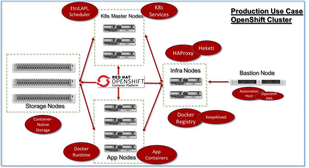 Cisco UCS Infrastructure for Red Hat OpenShift Container