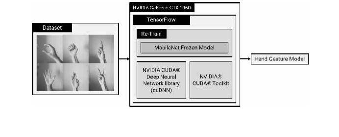 Analysis of MobileNet Models for Hand Gesture Recognition using