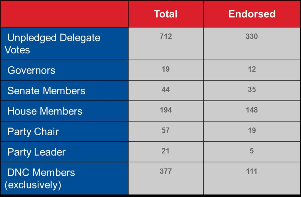 IV. BUILD A SUPERDELEGATE FIREWALL Below is a snapshot of the overall superdelegate universe, and the number of endorsements earned so far: Below is a synopsis of how we will pursue endorsements from