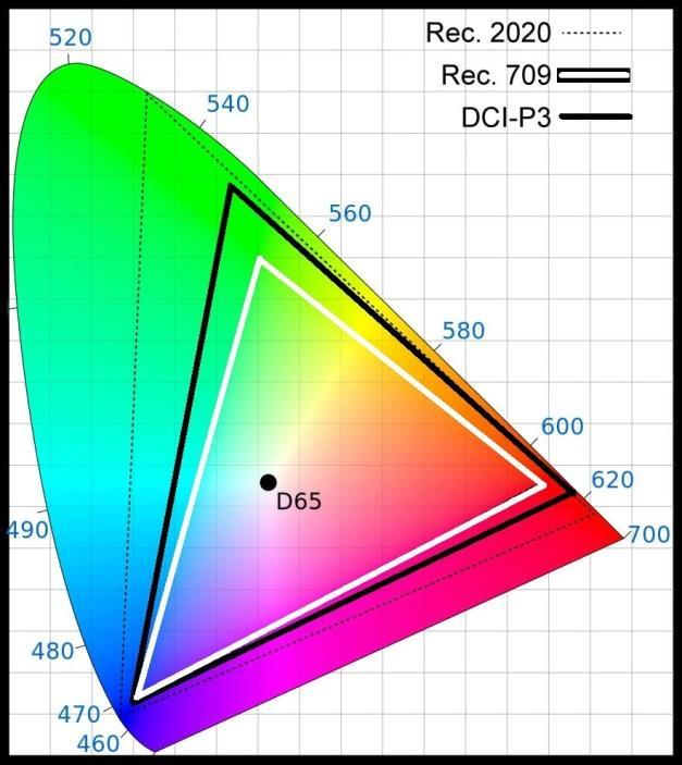 Wide Color Gamut In 1931, CIE established the 2D Chromaticity Diagram.