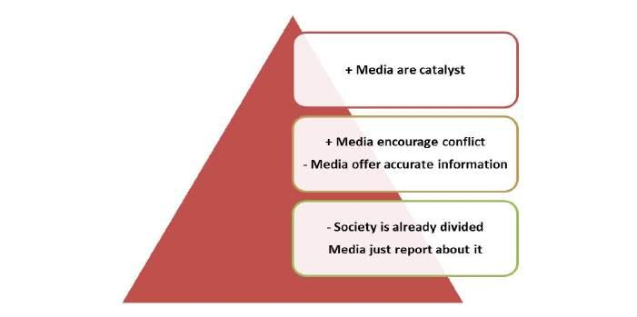 Figure 2: Media that create division vs Media that encourage unity Working under the situation of conflict Most of the respondents admitted that it was difficult for journalists to work at a time of