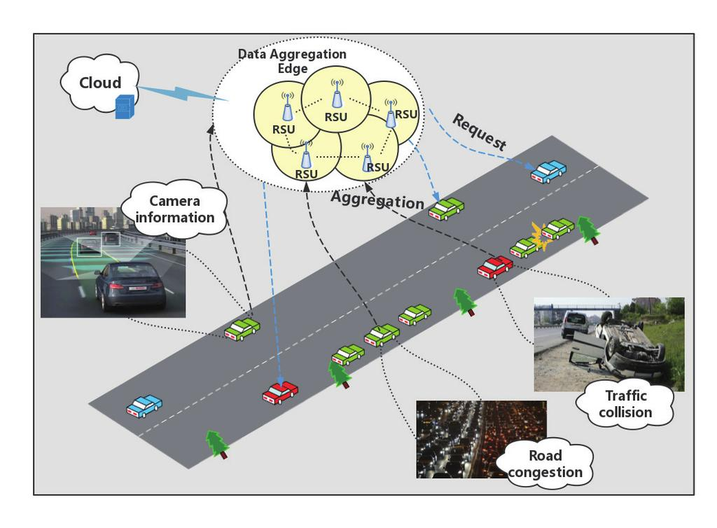 IEEE INTERNET OF THINGS JOURNAL 4 A vehicle gets data from remote server Others directly get from the edge node Fig. : Real-Time Data Aggregation Fig.